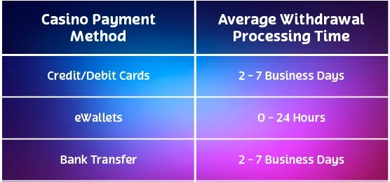 fast payout casino banking options